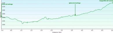 ruta-heredad-santiago-perfil